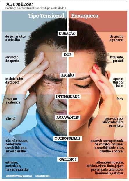 enxaqueca e cefaleia tensional