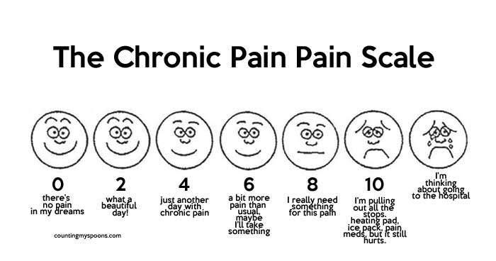 escala visual dor