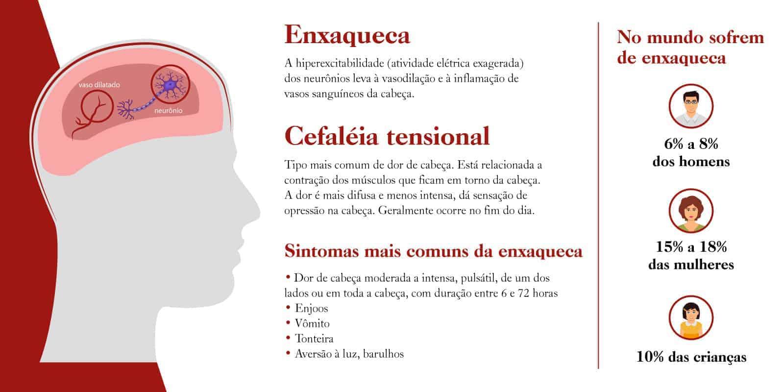 Cefaléia Tensional - O que é, sintomas e causas